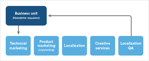A marketing workflow example:  JIRA for multi-team collaboration